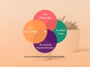 Keisha Blair's Personal Financial Identity Framework