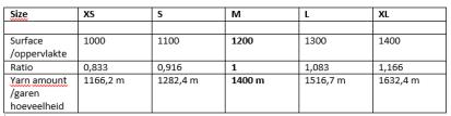 tabel garen berekenen
