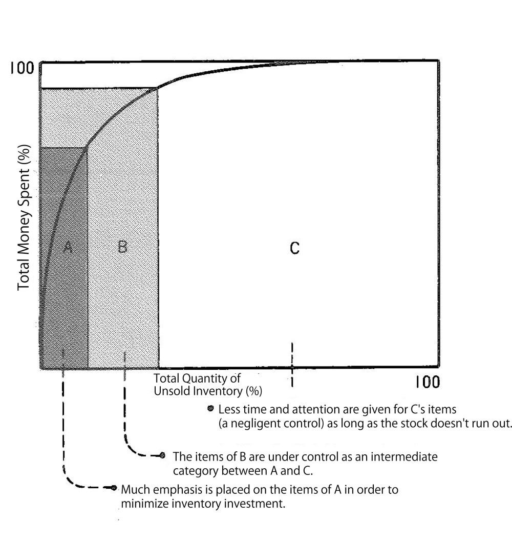 medium resolution of abc analysis