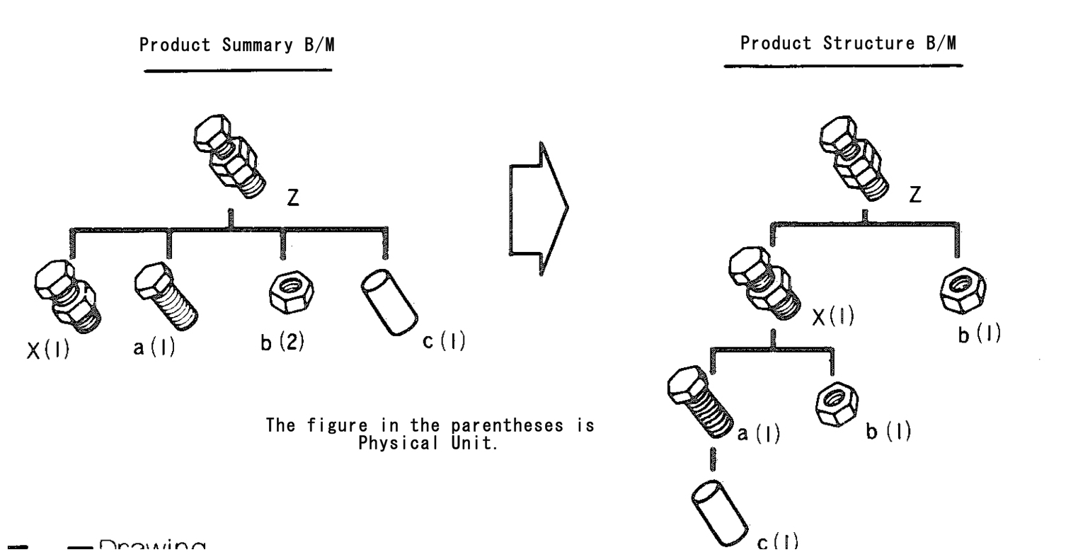 Product Structure B M