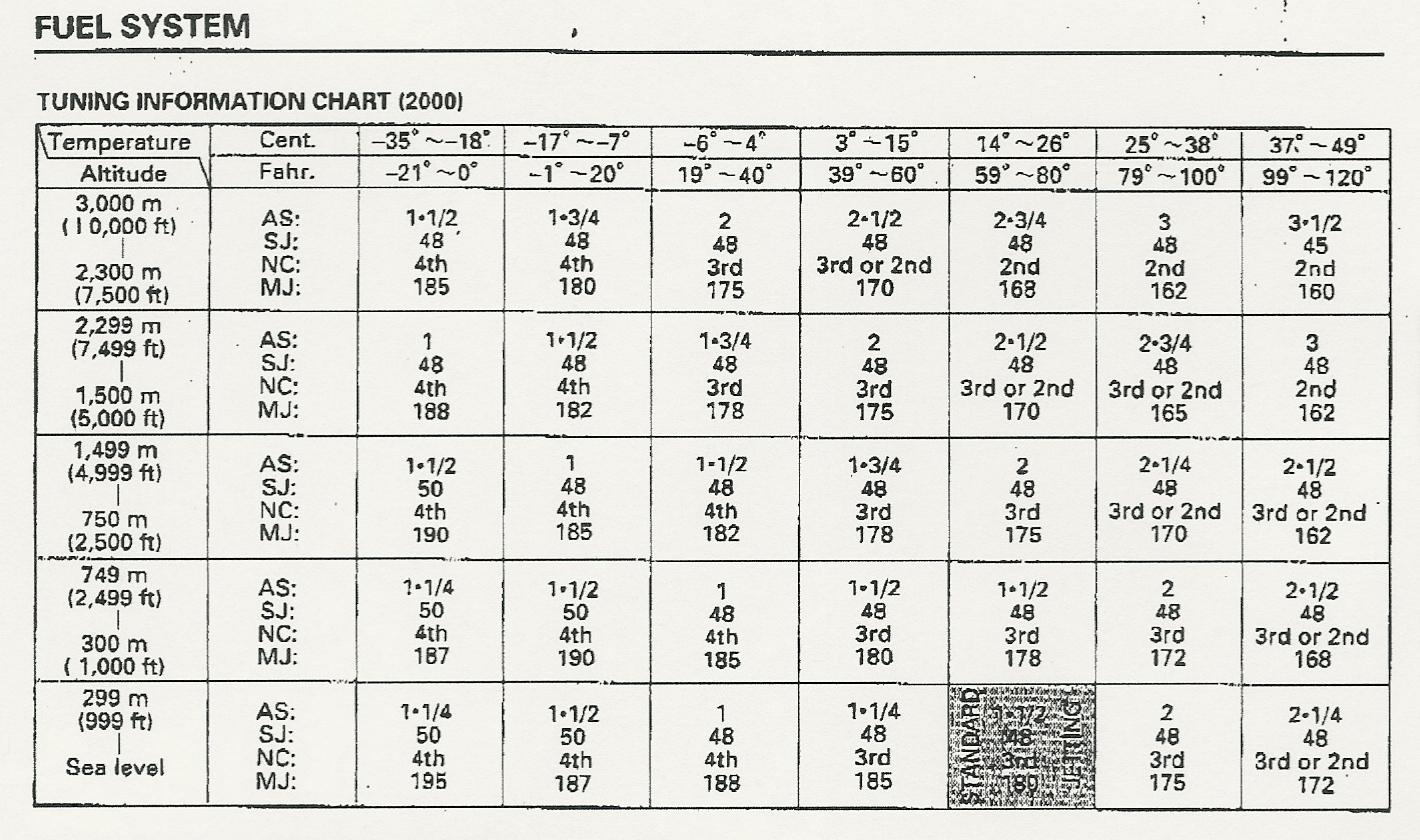 √ FMF Jetting Chart