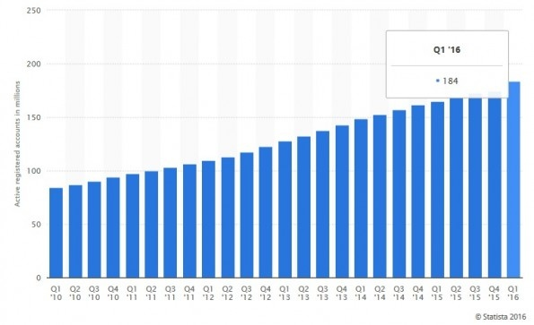 Tabel Jumlah Pengguna Paypal 2016