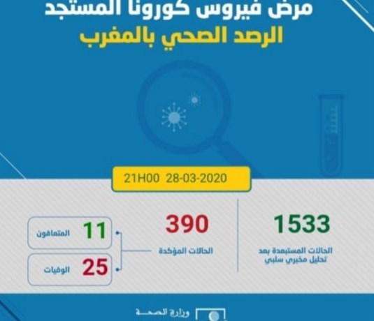 Coronavirus: 31 nouveaux cas confirmés au Maroc et le nombre total s'augmente à 390