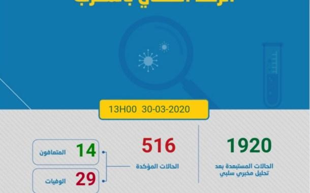 """كورونا المغرب … ارتفاع عدد الوفيات إلى 29 حالة .. """"بقى فدارك… تنقذ بلادك"""""""