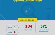 إرتفاع عدد المصابين بفيروس كورونا بالمغرب إلى 134 اصابة مؤكدة