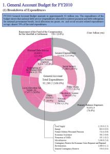 התקציב היפני לשנת 2010