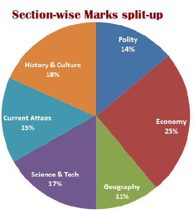 GS 2014 section percent