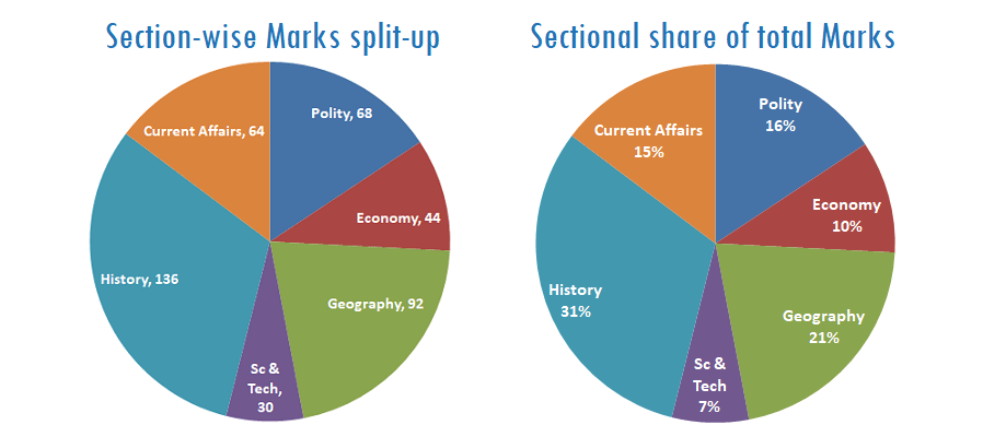 APSC Mains 2016 GS Paper Analysis Assamexam