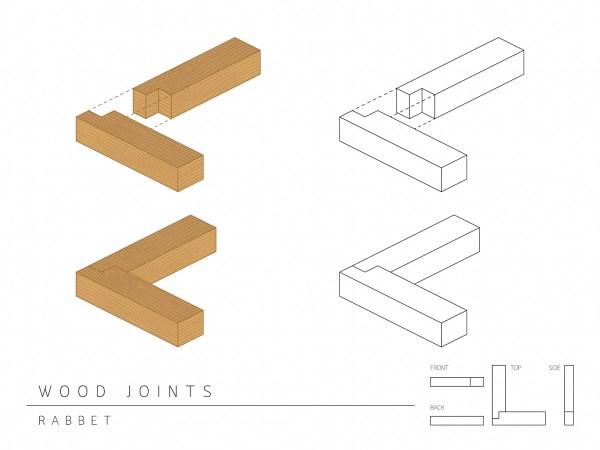Rabbet joint