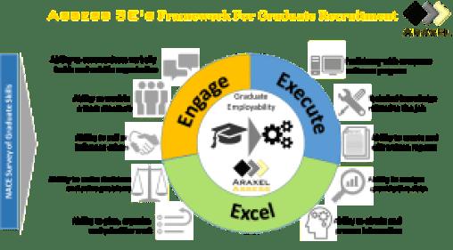 ASSESS 3Es Framework for Graduate Recruitment v2