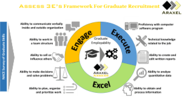 ASSESS 3Es Framework for Graduate Recruitment v2