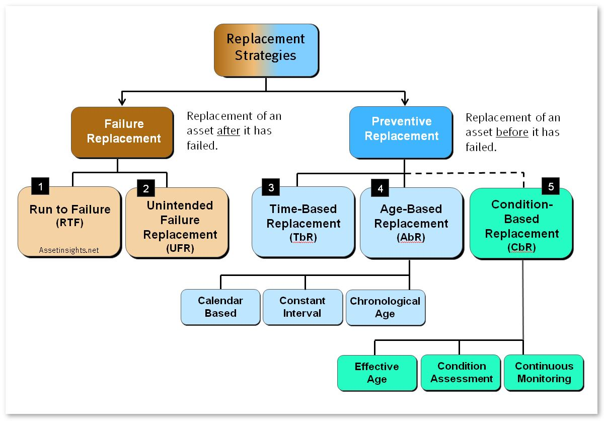 probability tree diagram without replacement home stereo equalizer wiring risk based maintenance rbm