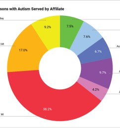 we believe that each individual with autism is unique and they and their families should determine the best treatment based on individual needs  [ 1200 x 771 Pixel ]