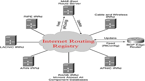 Analysis of the Internet Routing Registry, Computer