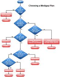 Flow Chart Assignment Point