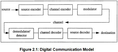 Report On Digital Communication System Assignment Point