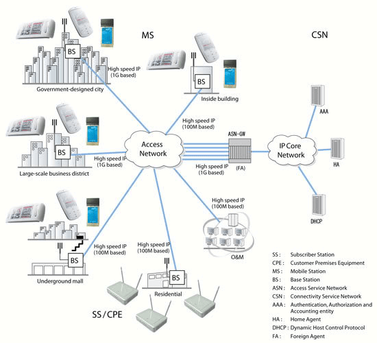 Report on Qubee internet service provider- operations in