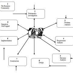Inventory Management Model Diagram Sta Rite Pool Pump Wiring Report On Garments System Assignment Point Figure Of Development Life Cycle