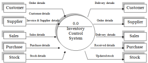 Thesis Paper on Products Purchase and Sales Information of a Computer Firm  Assignment Point