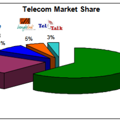 Cell Phone Network Diagram Chevy Radio Wiring Report On Overall Marketing Activities Of Grameen Ltd. - Assignment Point