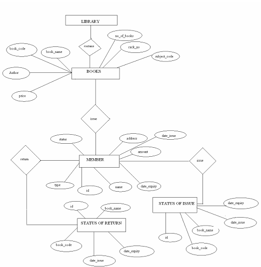 entity relationship diagram for a library management system vw jetta mk4 radio wiring developing online - assignment point
