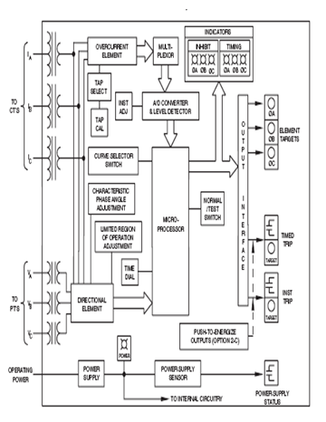 fault block diagram trailer wiring 5 pin microcontroller based power generator protector - assignment point