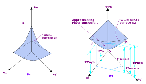 Analysis Between a Beam Supported Structure and a Flat