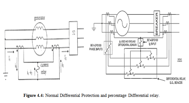 Normal Differential Protection and percentage Differential
