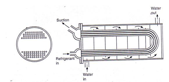 Mechanism Along With Various Aspects of Evaporator