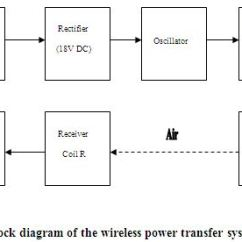Block Diagram Of Wireless Power Transmission Running Track Via Magnetic Resonant Coupling Transfer System