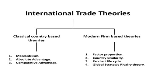 International Trade Theory Assignment Point