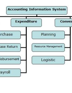 Accounting information systems flow chart also system assignment point rh assignmentpoint