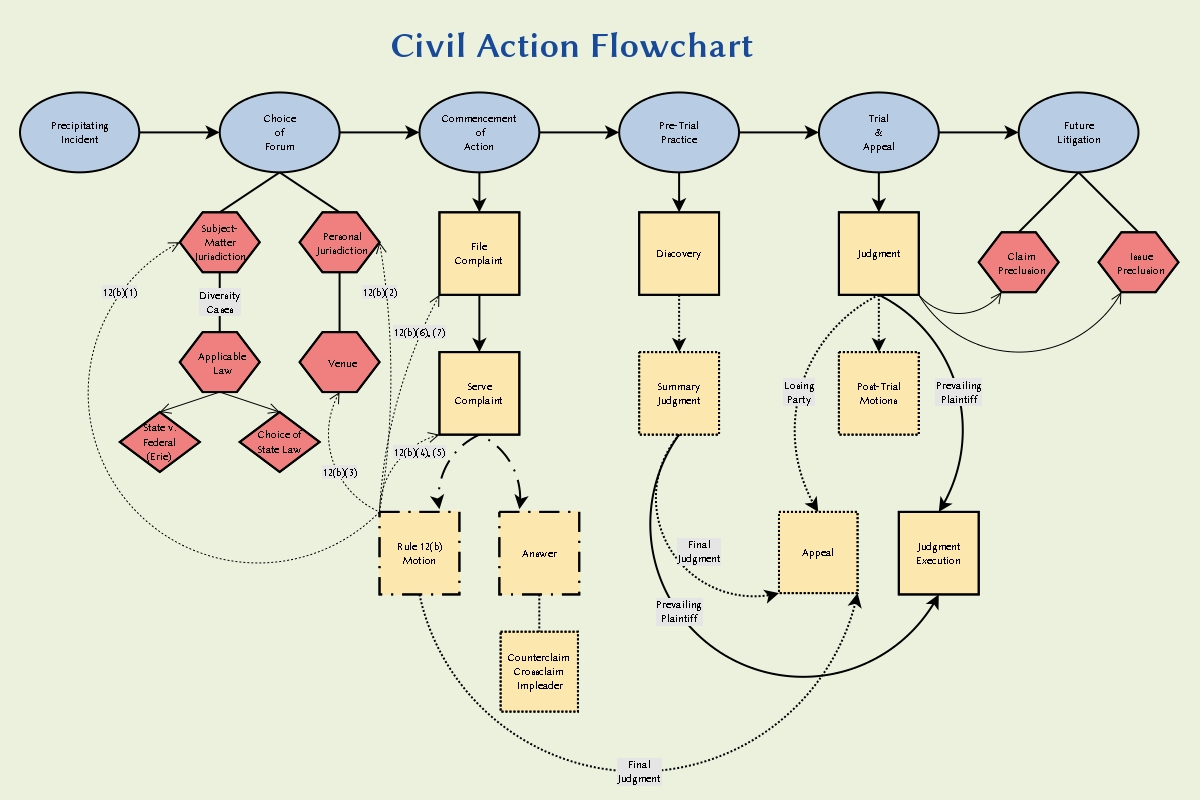 criminal procedure diagram wiring for dual 2 ohm subwoofer code of civil assignment point