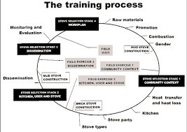 Training Process of Human Resource for International