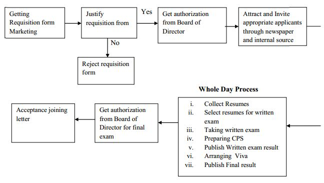 Recruitment Process of ACME Laboratories  Assignment Point