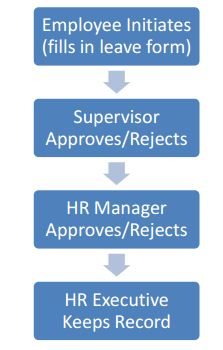 Recruitment Process of Summit Communications Assignment