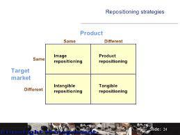 Identifying Brand Repositioning Strategies Of Savlon