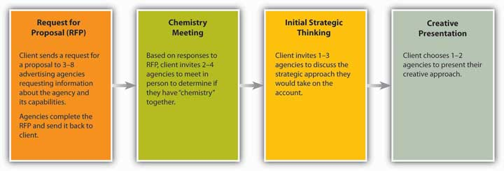 Pitch Process Of Asiatic Talkingpoint Limited Assignment