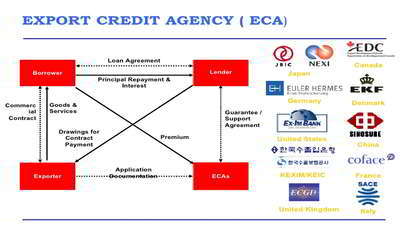 Export Credit Agency Assignment Point