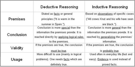Inductive Reasoning Assignment Point