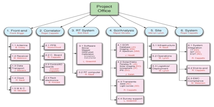 Work Breakdown Structure Assignment Point