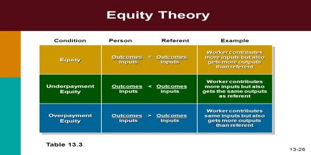Equity Theory  Assignment Point