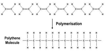 Addition Polymerisation Assignment Point