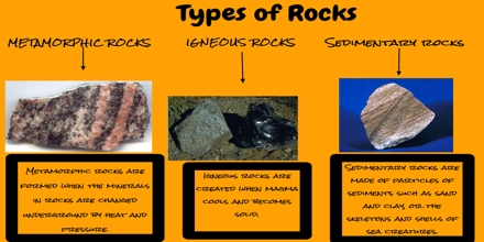 Types Of Rocks Assignment Point
