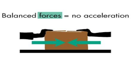 Balanced Forces Assignment Point