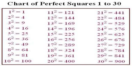 Squares And Square Roots Assignment Point