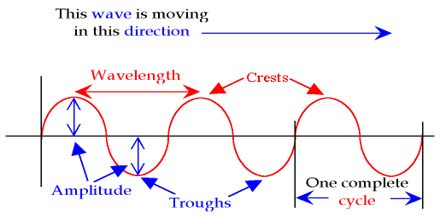 Wave Properties Assignment Point