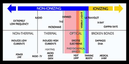 Lecture On Non Ionizing Radiation Assignment Point