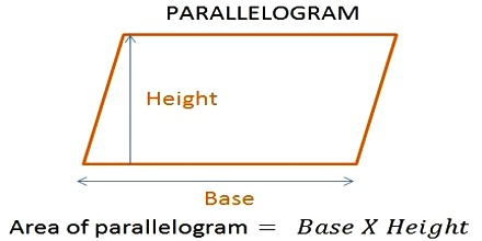 How To Find The Area Of A Parallelogram? Assignment Point