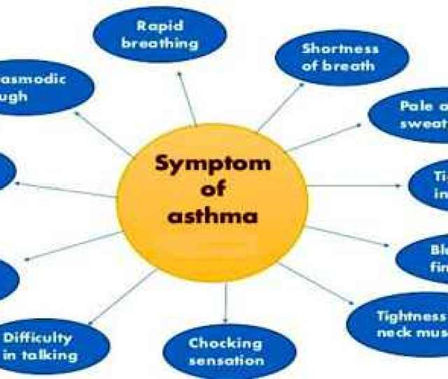 Tobacco Use Or Exposure To Secondhand Smoke Complicates Asthma Management Many Of The Symptoms And Signs Of Asthma Are Nonspecific And Can Be Seen In Other